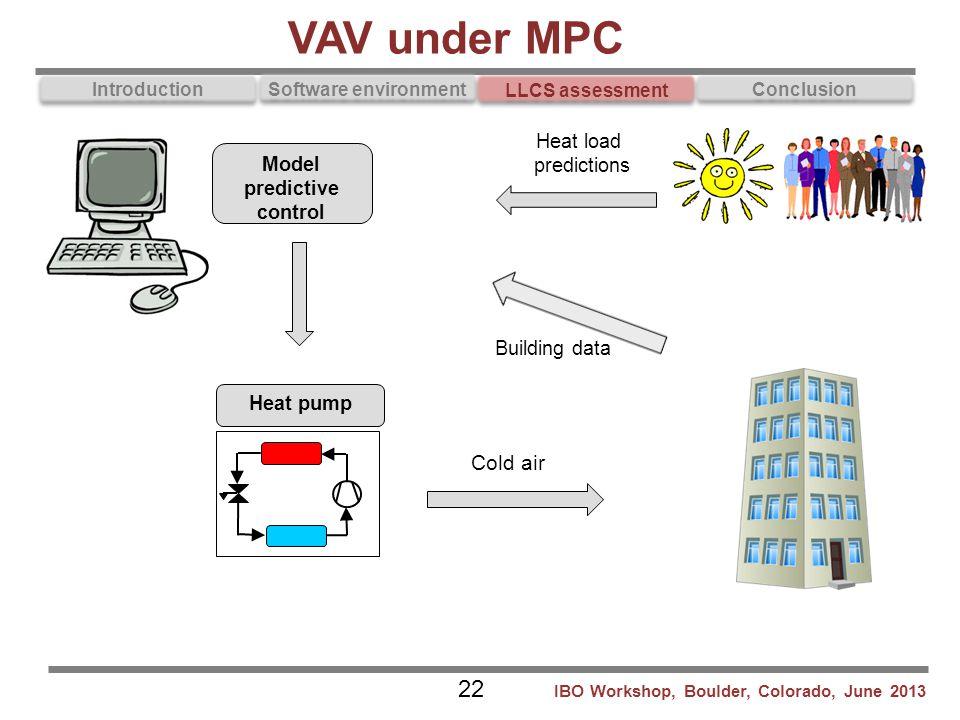Introduction Software environment LLCS assessment Conclusion VAV under MPC Model predictive control Heat load predictions Heat pump Building data Cold