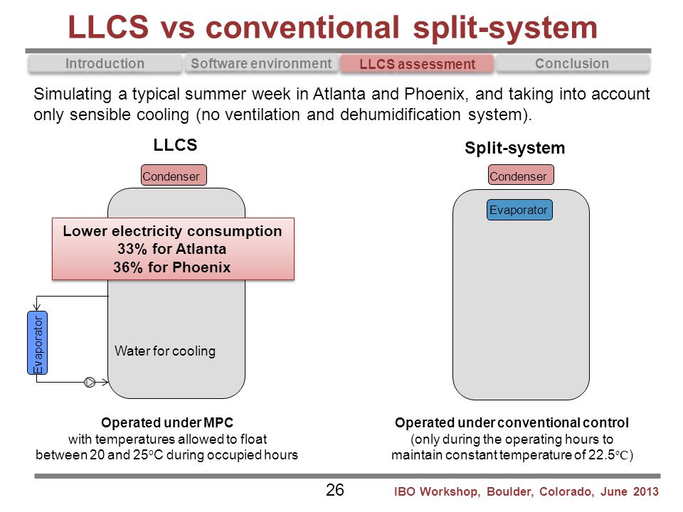 Introduction Software environment LLCS assessment Conclusion Split-system Operated under MPC with temperatures allowed to float between 20 and 25 o C