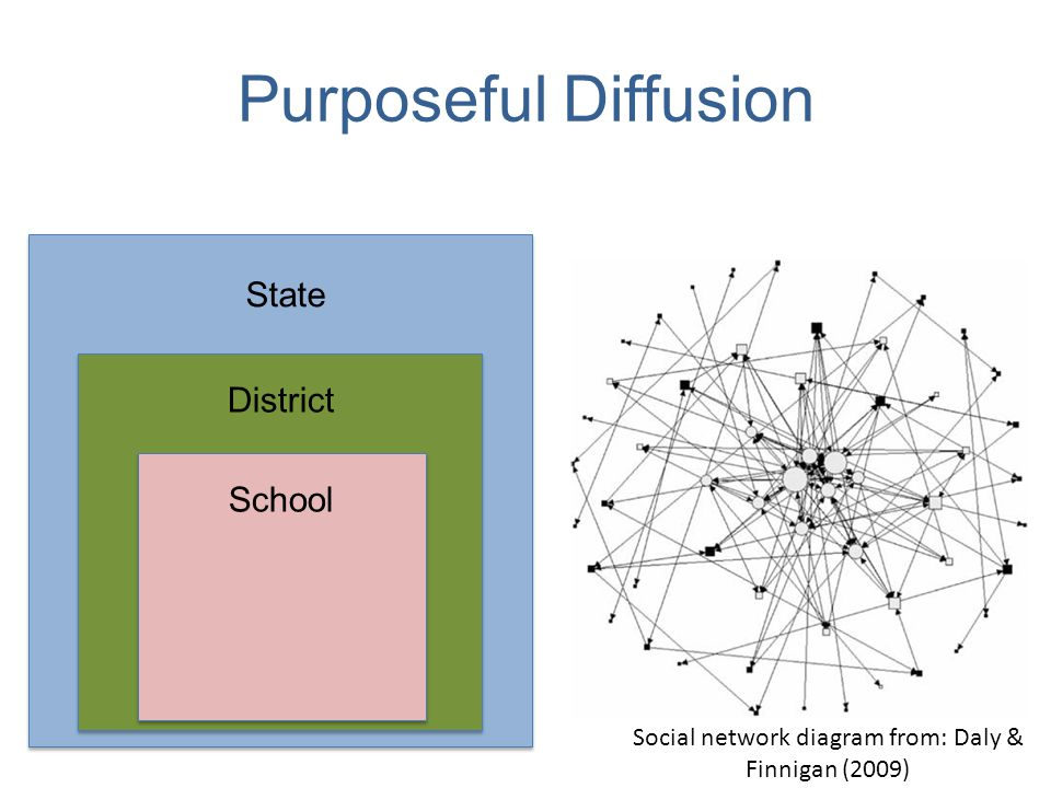 Purposeful Diffusion School District State Social network diagram from: Daly & Finnigan (2009)