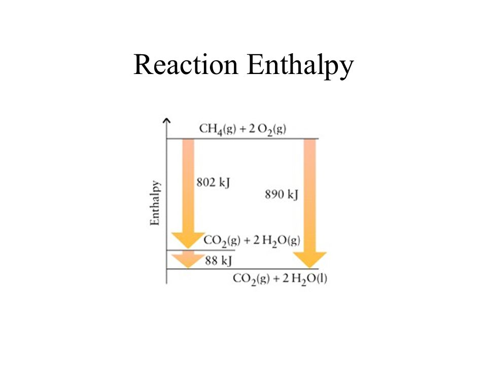 Reaction Enthalpy Depends on coefficients, direction, and phases –2 CH 4 (g) + 4 O 2 (g)  2 CO 2 (g) + 4 H 2 O (l) ΔH = -1780. kJ –CO 2 (g) + 2 H 2 O