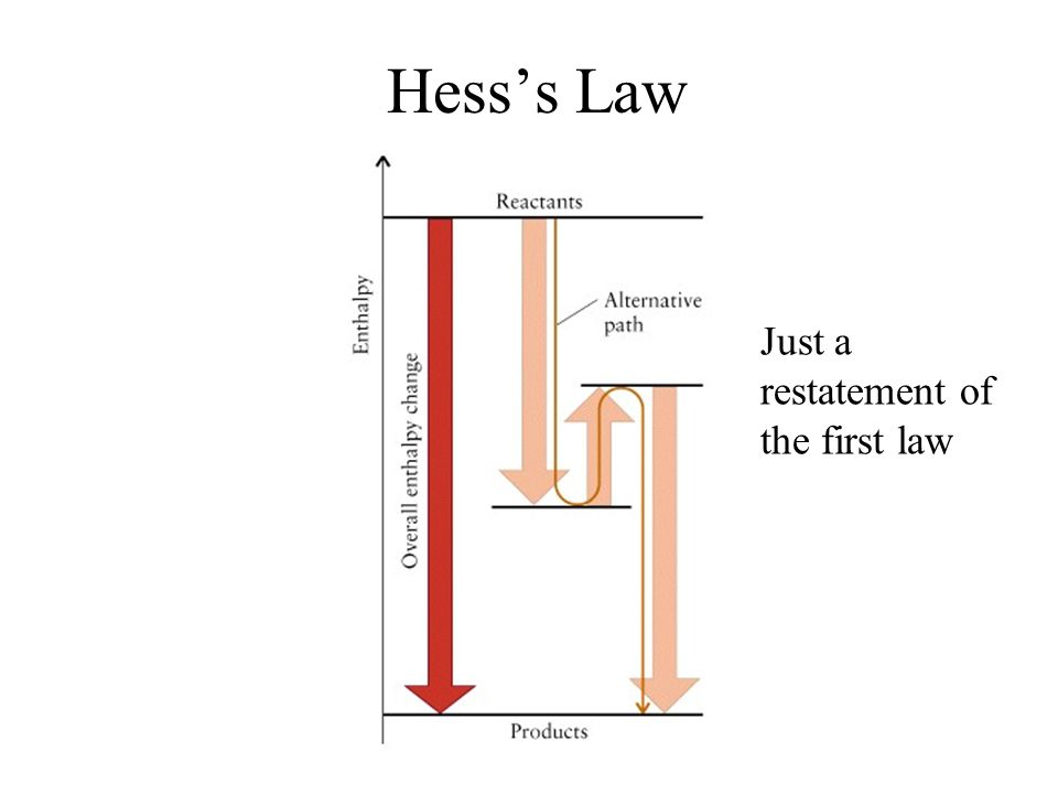 How Do We Determine Standard Reaction Enthalpies? Tabular Data: Hess's Law –Combining appropriate reactions –Heat of Formation –Bond enthalpies Experi