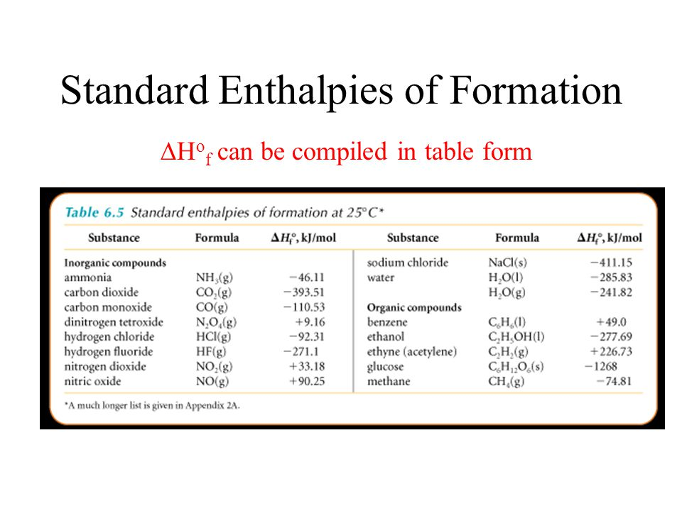 Standard Enthalpies of Formation The standard enthalpy of formation is the enthalpy change when one mole of a substance in its standard state is forme