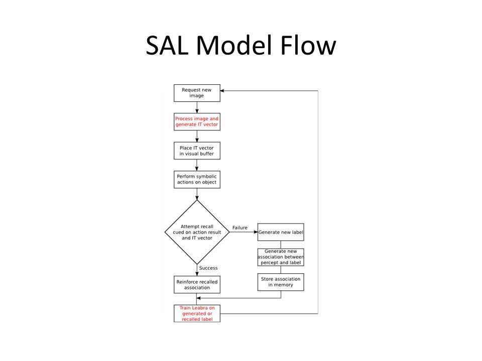 SAL Model Flow