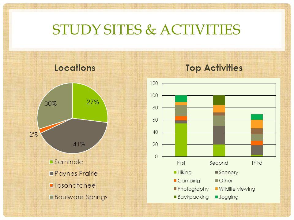 STUDY SITES & ACTIVITIES LocationsTop Activities
