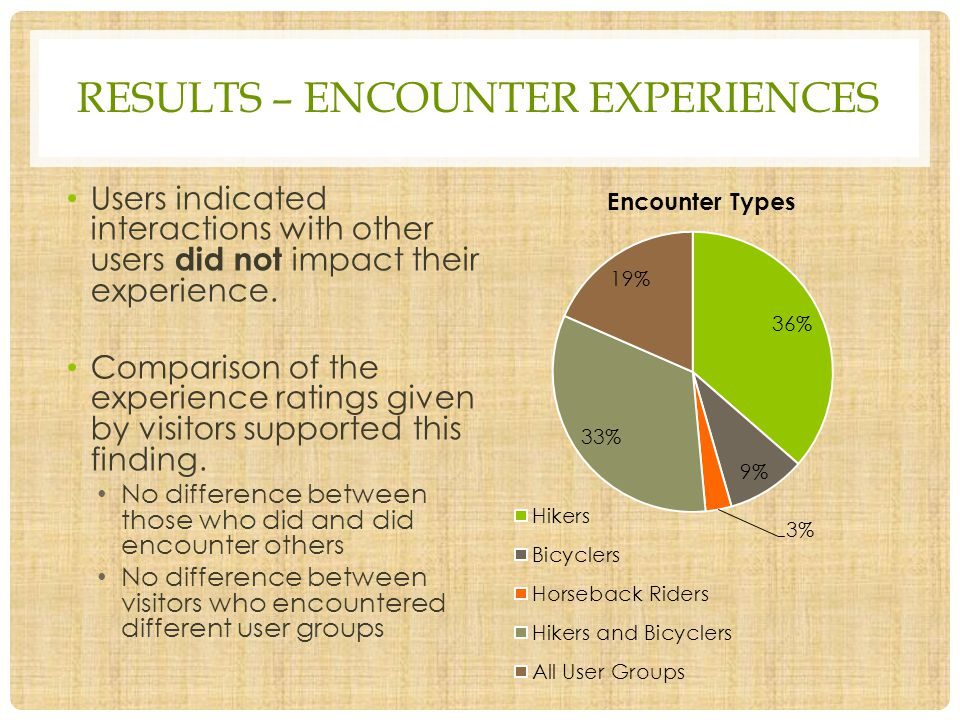 RESULTS – ENCOUNTER EXPERIENCES Users indicated interactions with other users did not impact their experience. Comparison of the experience ratings gi
