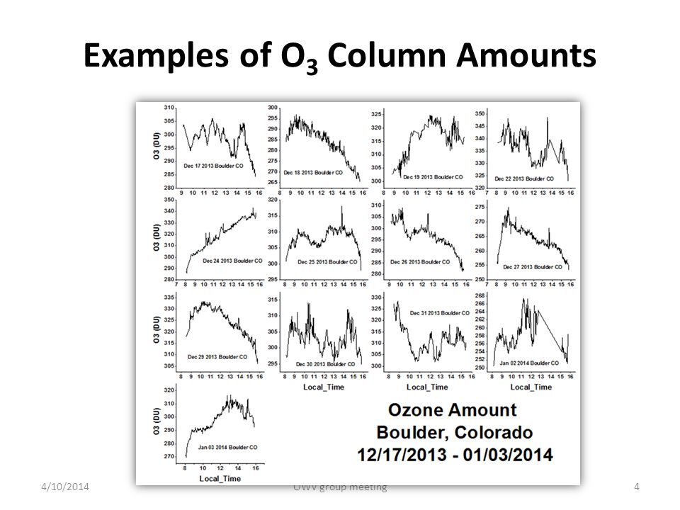Examples of NO 2 Column Amounts 4/10/2014OWV group meeting5