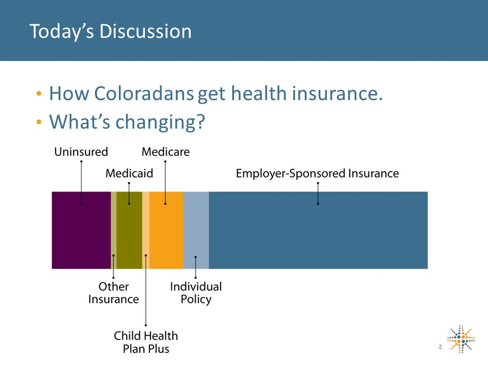 Medicare Public Insurance (Medicaid+) Large GroupSmall GroupIndividualsUninsured How Coloradans get health insurance.