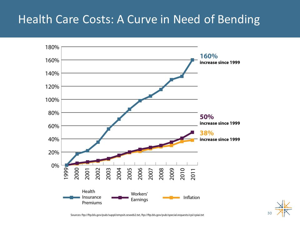 Health Care Costs: A Curve in Need of Bending 30