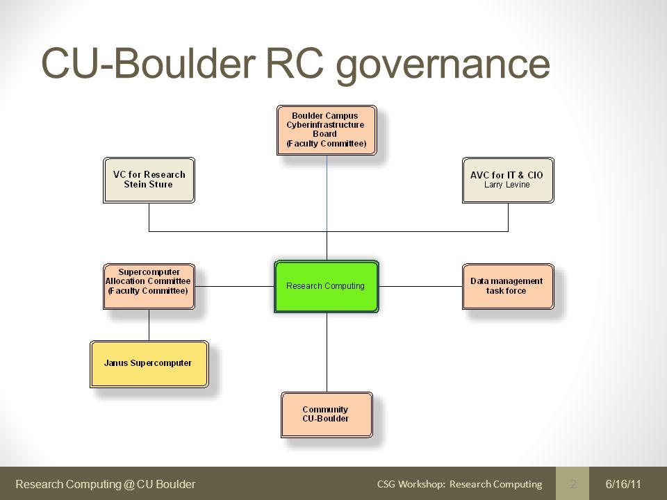 Research Computing @ CU Boulder CU-Boulder RC governance 6/16/11 2 CSG Workshop: Research Computing
