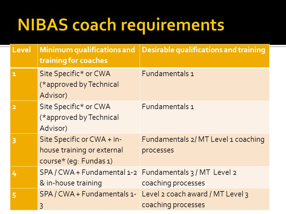 Level Minimum qualifications and training for coaches Desirable qualifications and training 1 Site Specific* or CWA (*approved by Technical Advisor) Fundamentals 1 2 Site Specific* or CWA (*approved by Technical Advisor) Fundamentals 1 3 Site Specific or CWA + in- house training or external course* (eg: Fundas 1) Fundamentals 2/ MT Level 1 coaching processes 4 SPA / CWA + Fundamental 1-2 & in-house training Fundamentals 3 / MT Level 2 coaching processes 5SPA / CWA + Fundamentals 1- 3 Level 2 coach award / MT Level 3 coaching processes