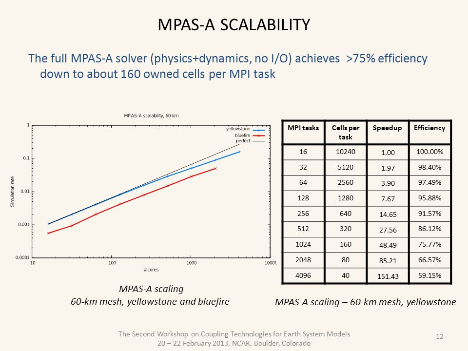 The Second Workshop on Coupling Technologies for Earth System Models 20 – 22 February 2013, NCAR, Boulder, Colorado MPAS-A SCALABILITY 12 MPI tasksCells per task SpeedupEfficiency 1610240 1.00 100.00% 325120 1.97 98.40% 642560 3.90 97.49% 1281280 7.67 95.88% 256640 14.65 91.57% 512320 27.56 86.12% 1024160 48.49 75.77% 204880 85.21 66.57% 409640 151.43 59.15% MPAS-A scaling – 60-km mesh, yellowstone MPAS-A scaling 60-km mesh, yellowstone and bluefire The full MPAS-A solver (physics+dynamics, no I/O) achieves >75% efficiency down to about 160 owned cells per MPI task