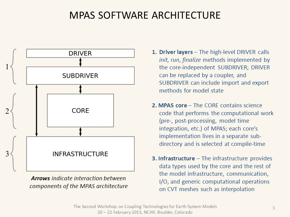 The Second Workshop on Coupling Technologies for Earth System Models 20 – 22 February 2013, NCAR, Boulder, Colorado MPAS SOFTWARE ARCHITECTURE 3 1.Driver layers – The high-level DRIVER calls init, run, finalize methods implemented by the core-independent SUBDRIVER; DRIVER can be replaced by a coupler, and SUBDRIVER can include import and export methods for model state 2.