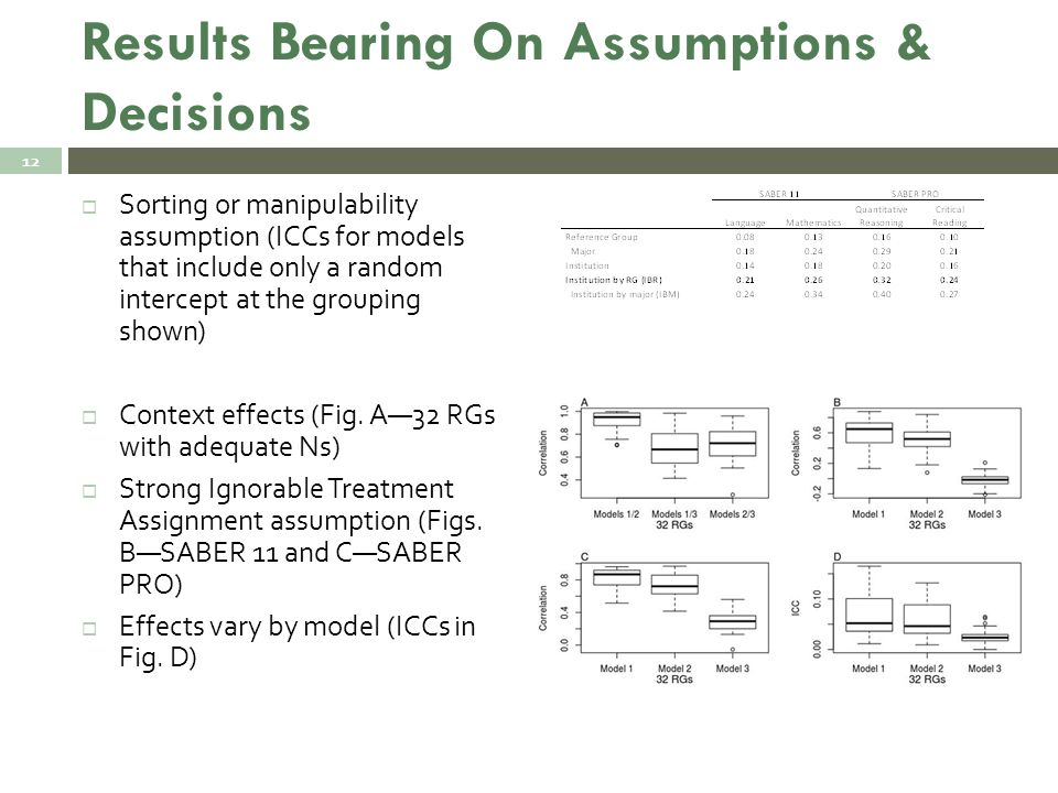 Results Bearing On Assumptions & Decisions  Sorting or manipulability assumption (ICCs for models that include only a random intercept at the grouping shown)  Context effects (Fig.