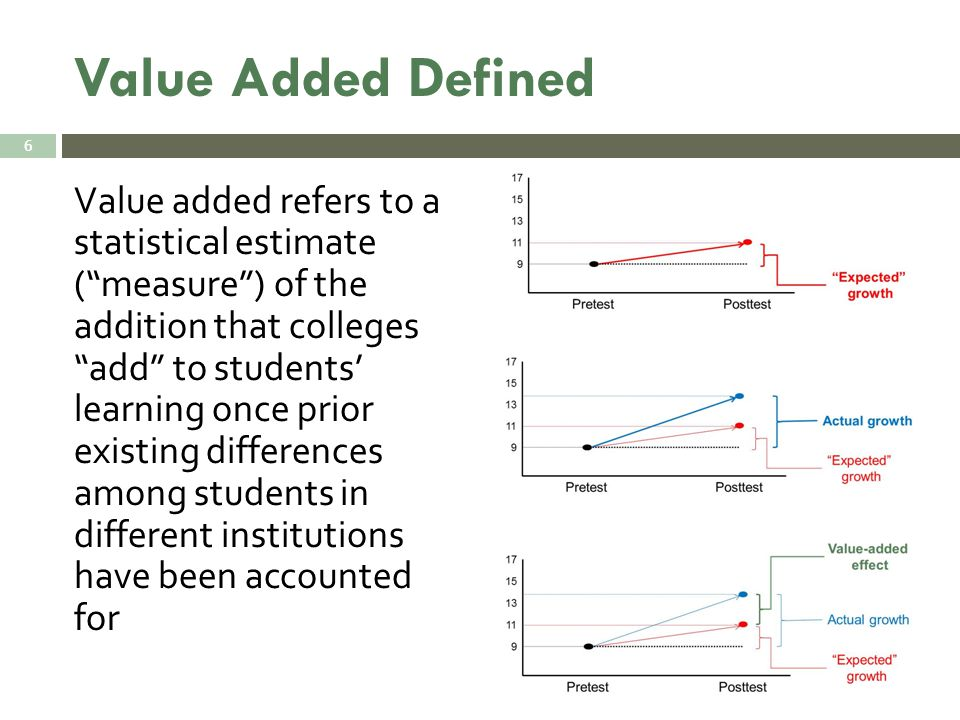 Value Added Defined Value added refers to a statistical estimate ( measure ) of the addition that colleges add to students' learning once prior existing differences among students in different institutions have been accounted for 6