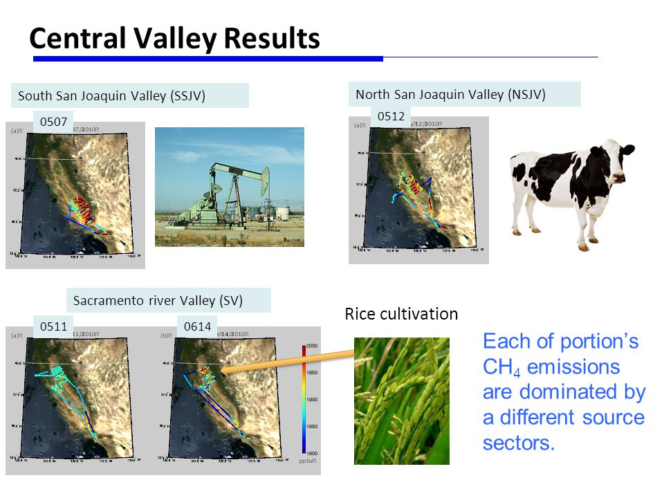 Central Valley Results South San Joaquin Valley (SSJV) North San Joaquin Valley (NSJV) Sacramento river Valley (SV) 0507 0511 0614 0512 Rice cultivation Each of portion's CH 4 emissions are dominated by a different source sectors.