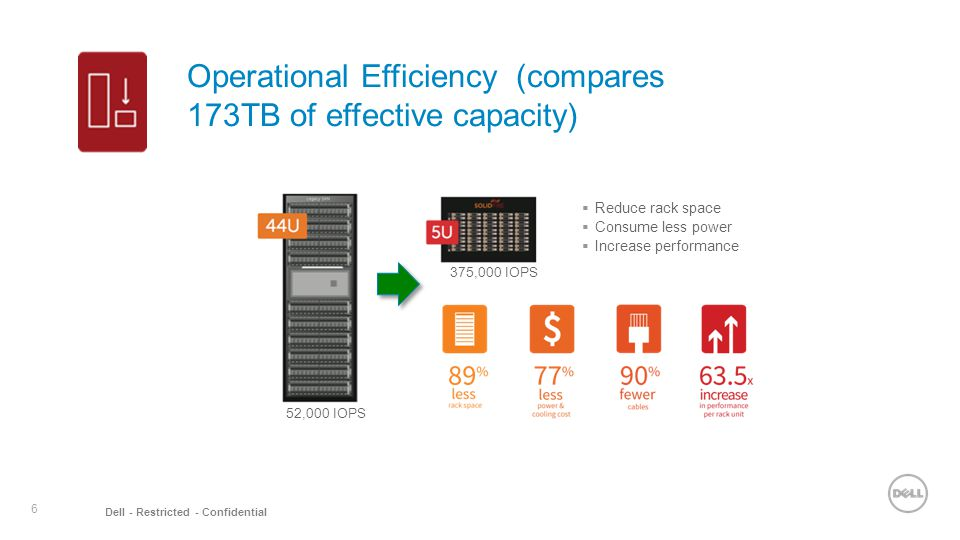 6 Dell - Restricted - Confidential Operational Efficiency (compares 173TB of effective capacity)  Reduce rack space  Consume less power  Increase performance 52,000 IOPS 375,000 IOPS