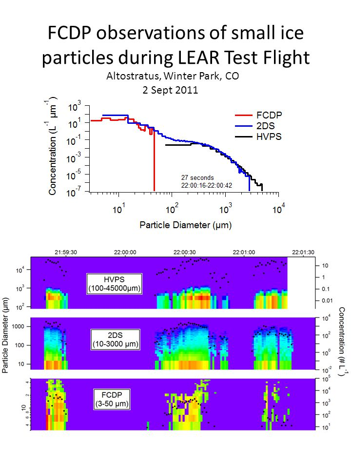 FCDP observations of small ice particles during LEAR Test Flight Altostratus, Winter Park, CO 2 Sept 2011