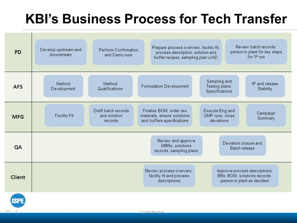 KBI's Business Process for Tech Transfer Confidential 12 | PD AFS MFG QA Client Develop upstream and downstream Perform Confirmation and Demo runs Pre