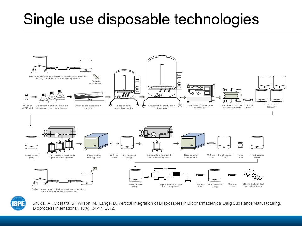 Single use disposable technologies Shukla, A., Mostafa, S., Wilson, M., Lange, D. Vertical Integration of Disposables in Biopharmaceutical Drug Substa