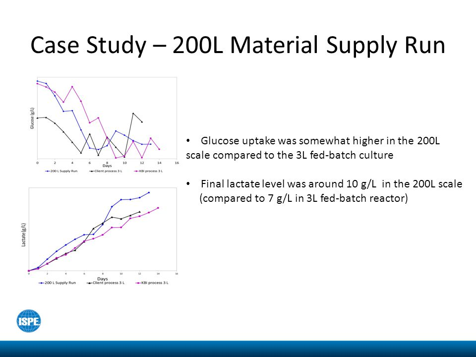 Case Study – 200L Material Supply Run Glucose uptake was somewhat higher in the 200L scale compared to the 3L fed-batch culture Final lactate level wa