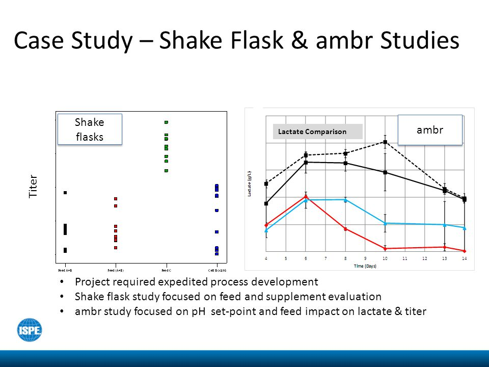 Case Study – Shake Flask & ambr Studies Project required expedited process development Shake flask study focused on feed and supplement evaluation amb