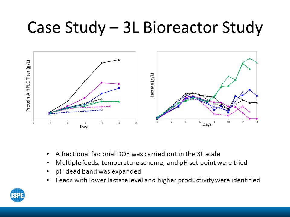 Case Study – 3L Bioreactor Study A fractional factorial DOE was carried out in the 3L scale Multiple feeds, temperature scheme, and pH set point were