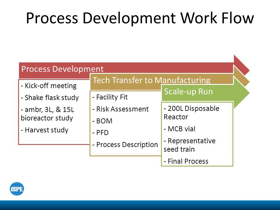 Tools of Tech Transfer Development Report, Demo Report, Process Description Process Flow DiagramsBill of Material Risk Assessment Raw Data Process Control Trends