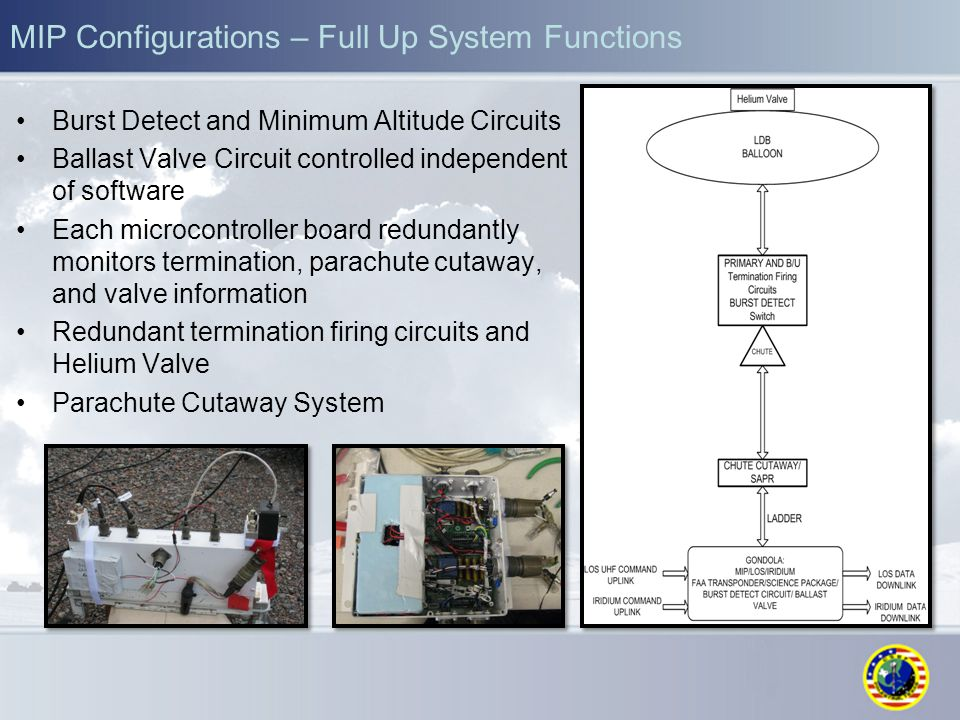 MIP Configurations – Full Up System Functions Burst Detect and Minimum Altitude Circuits Ballast Valve Circuit controlled independent of software Each microcontroller board redundantly monitors termination, parachute cutaway, and valve information Redundant termination firing circuits and Helium Valve Parachute Cutaway System