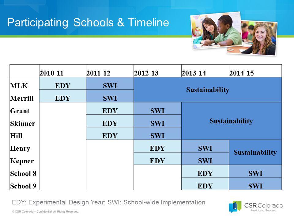 Participating Schools & Timeline EDY: Experimental Design Year; SWI: School-wide Implementation 2010-112011-122012-132013-142014-15 MLKEDYSWI Sustaina