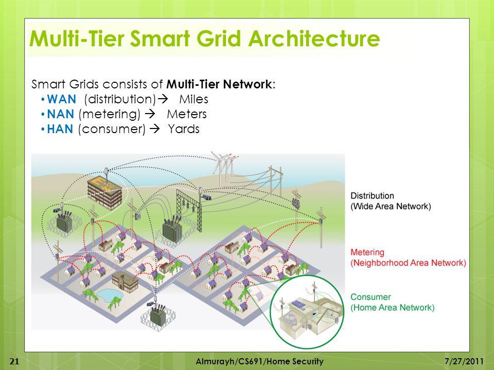 Multi-Tier Smart Grid Architecture Smart Grids consists of Multi-Tier Network : WAN (distribution)  Miles NAN (metering)  Meters HAN (consumer)  Ya