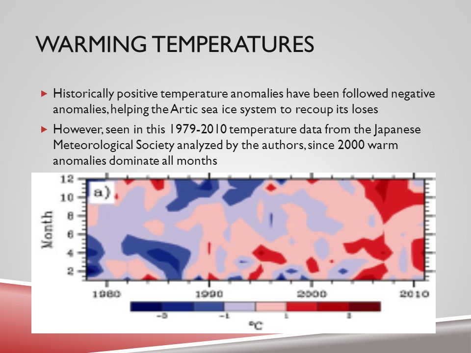 WARMING TEMPERATURES  Historically positive temperature anomalies have been followed negative anomalies, helping the Artic sea ice system to recoup its loses  However, seen in this 1979-2010 temperature data from the Japanese Meteorological Society analyzed by the authors, since 2000 warm anomalies dominate all months