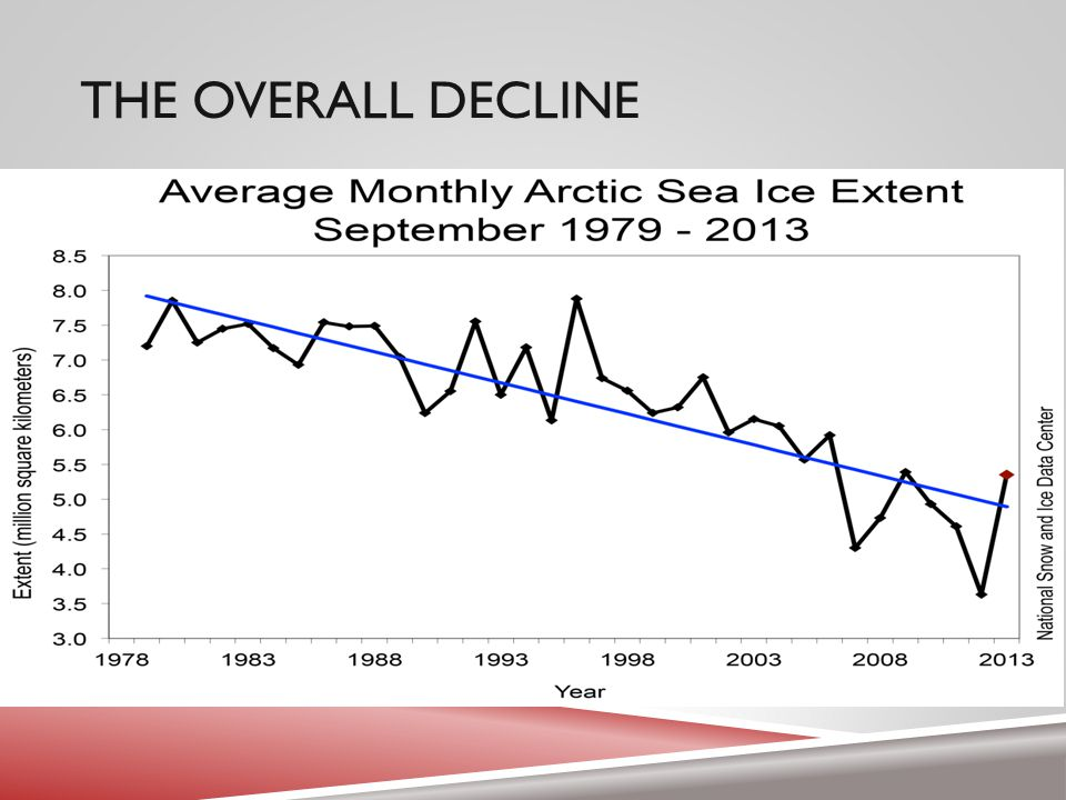 THE INCREASING DECLINE  According to the authors, the slope of decline for the best lines of fit for loss of sea ice extent between the period1979 to 1998 and 1999 to 2010 grew by ~0.122 million square kilometers per year.