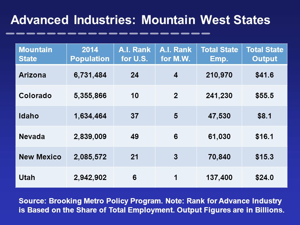 Advanced Industries: Mountain West States Mountain State 2014 Population A.I.