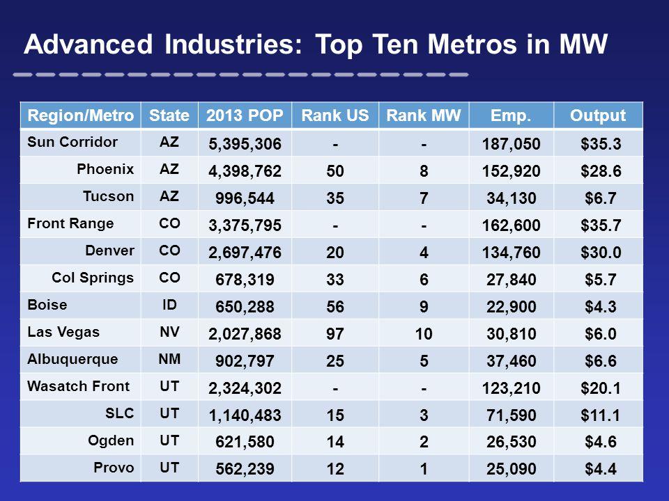 Advanced Industries: Top Ten Metros in MW Region/MetroState2013 POPRank USRank MWEmp.Output Sun CorridorAZ 5,395,306--187,050 $35.3 PhoenixAZ 4,398,762508152,920 $28.6 TucsonAZ 996,54435734,130 $6.7 Front RangeCO 3,375,795--162,600 $35.7 DenverCO 2,697,476204134,760 $30.0 Col SpringsCO 678,31933627,840 $5.7 BoiseID 650,28856922,900 $4.3 Las VegasNV 2,027,868971030,810 $6.0 AlbuquerqueNM 902,79725537,460 $6.6 Wasatch FrontUT 2,324,302--123,210 $20.1 SLCUT 1,140,48315371,590 $11.1 OgdenUT 621,58014226,530 $4.6 ProvoUT 562,23912125,090 $4.4