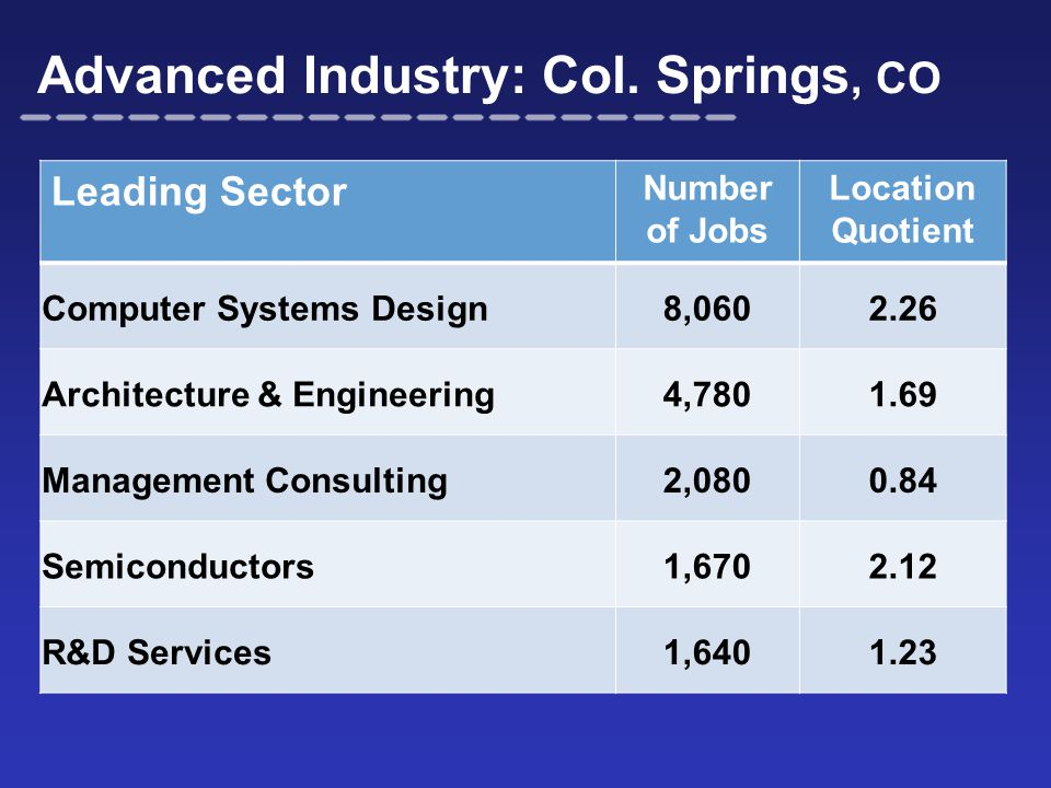 Advanced Industry: Col.