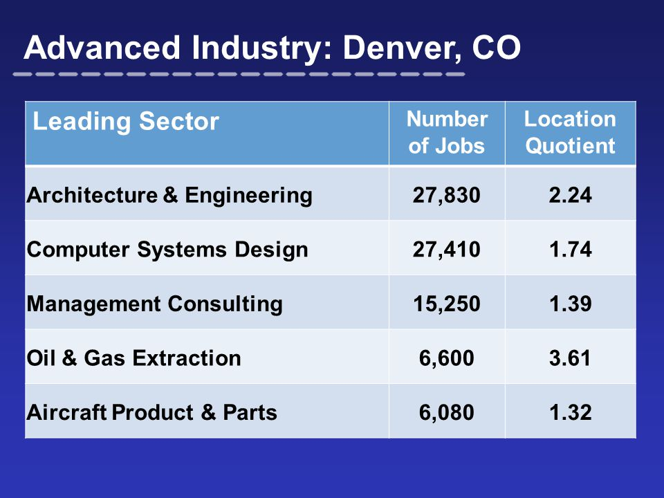 Advanced Industry: Denver, CO Leading Sector Number of Jobs Location Quotient Architecture & Engineering27,8302.24 Computer Systems Design27,4101.74 Management Consulting15,2501.39 Oil & Gas Extraction6,6003.61 Aircraft Product & Parts6,0801.32