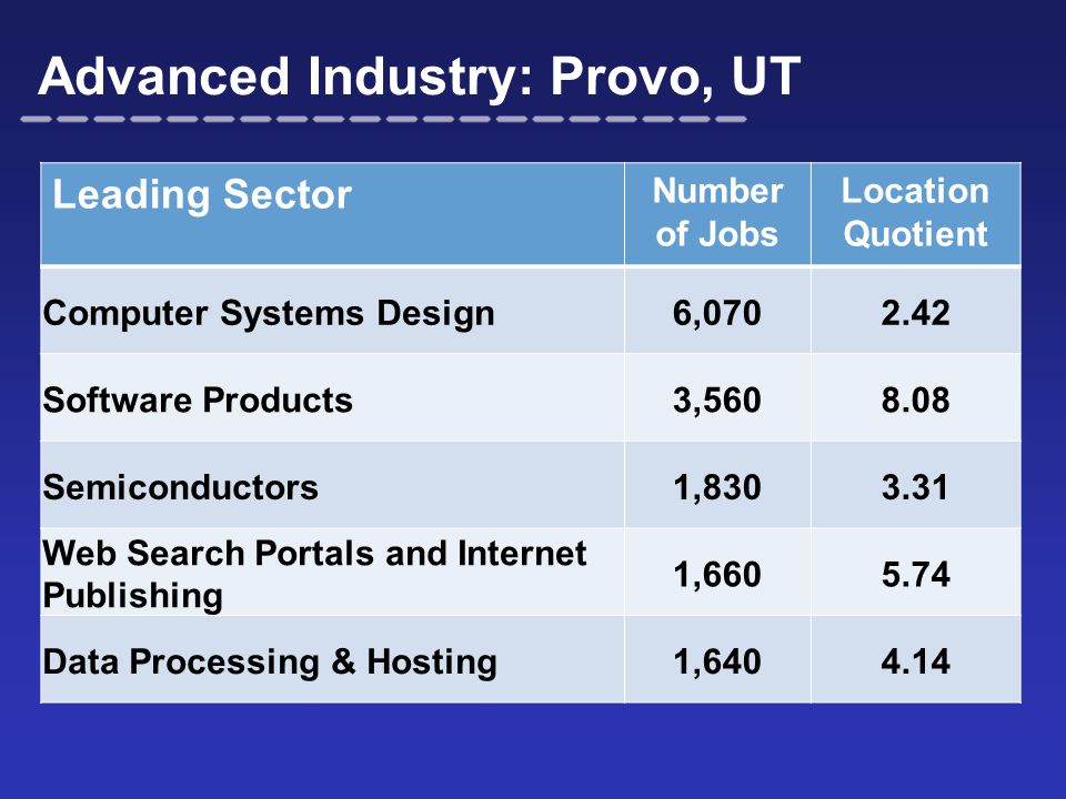 Advanced Industry: Provo, UT Leading Sector Number of Jobs Location Quotient Computer Systems Design6,0702.42 Software Products3,5608.08 Semiconductor