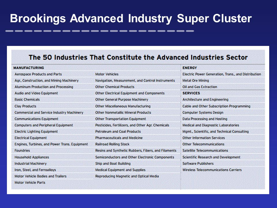Brookings Advanced Industry Super Cluster