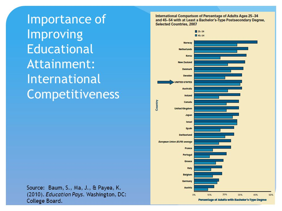 Importance of Improving Educational Attainment: International Competitiveness Source: Baum, S., Ma, J., & Payea, K. (2010). Education Pays. Washington