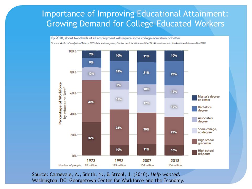 Importance of Improving Educational Attainment: Growing Demand for College-Educated Workers Source: Carnevale, A., Smith, N., & Strohl, J. (2010). Hel