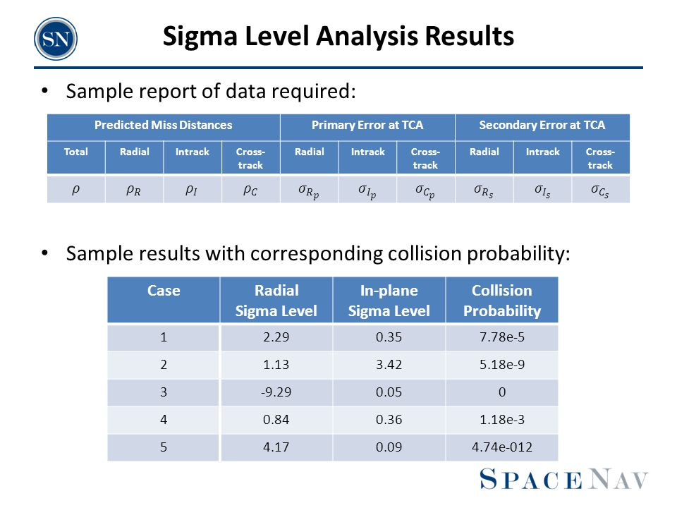 Sigma Level Analysis Results Sample report of data required: Sample results with corresponding collision probability: Predicted Miss DistancesPrimary