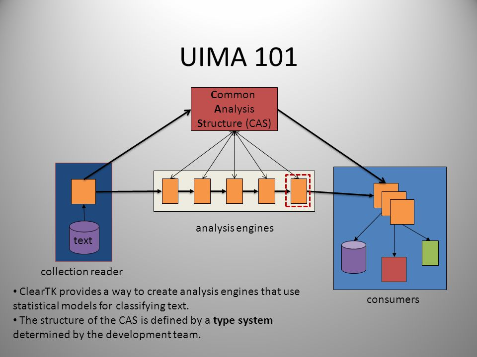 UIMA 101 text Common Analysis Structure (CAS) collection reader analysis engines consumers ClearTK provides a way to create analysis engines that use