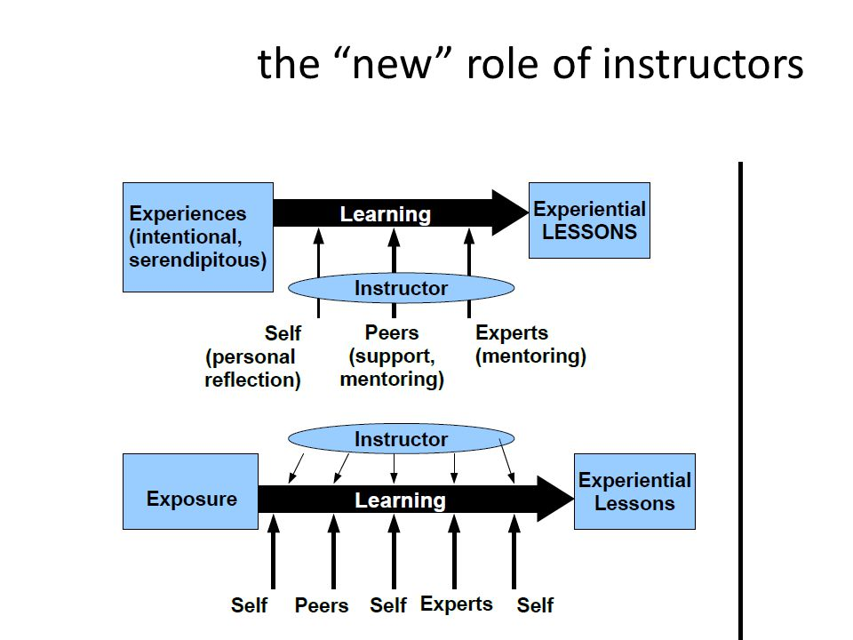 the new role of instructors