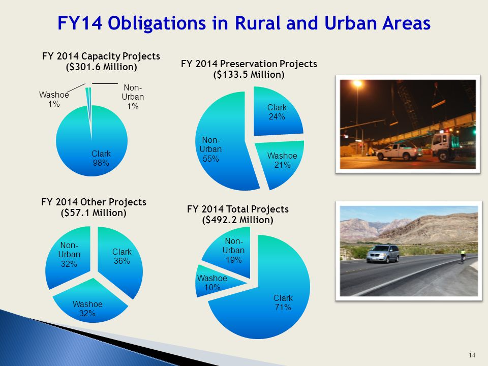 FY14 Obligations in Rural and Urban Areas 14
