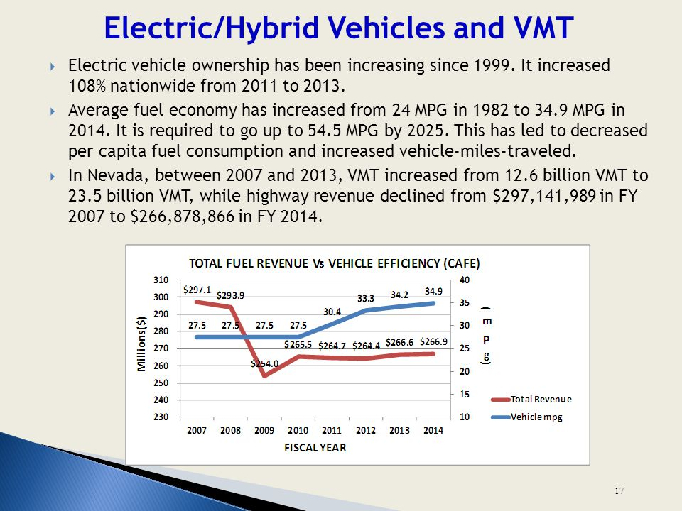 Electric/Hybrid Vehicles and VMT 17