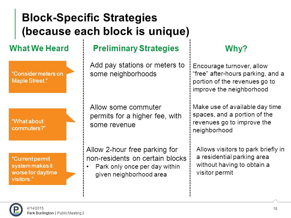 18 4/14/2015 Park Burlington | Public Meeting 2 Block-Specific Strategies (because each block is unique) What We HeardPreliminary Strategies Add pay stations or meters to some neighborhoods Consider meters on Maple Street. What about commuters? Current permit system makes it worse for daytime visitors. Encourage turnover, allow free after-hours parking, and a portion of the revenues go to improve the neighborhood Why.