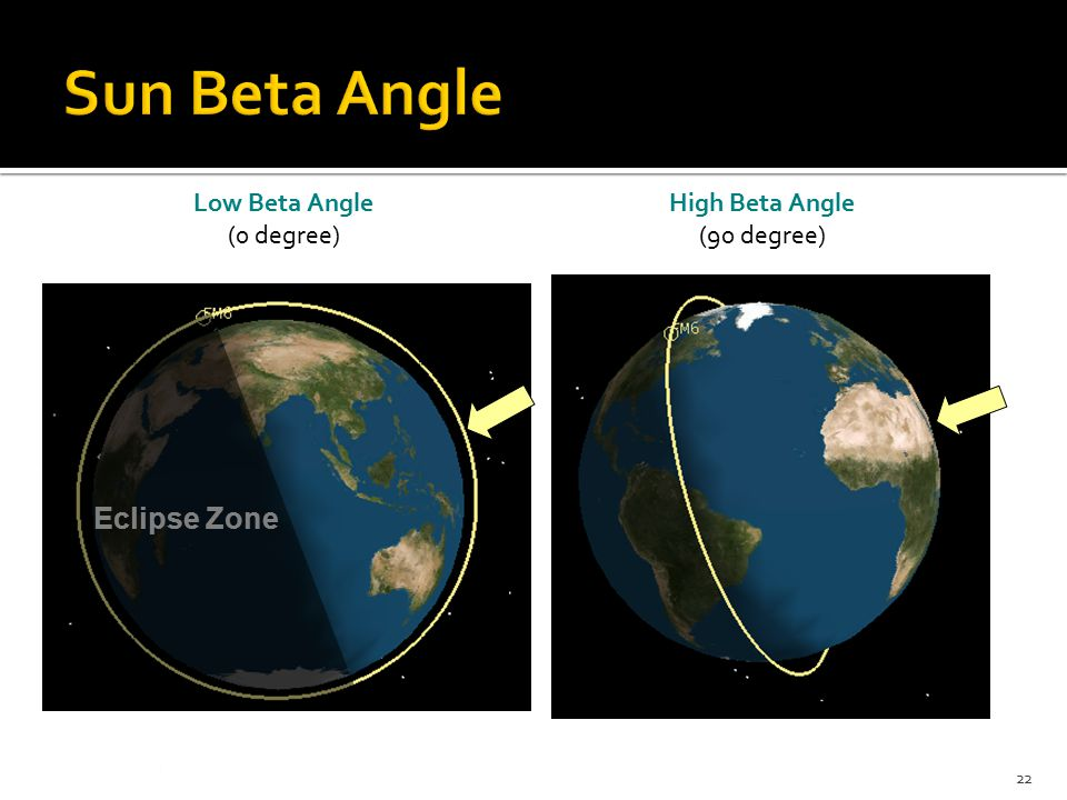 Low Beta Angle (0 degree) Eclipse Zone High Beta Angle (90 degree) 22