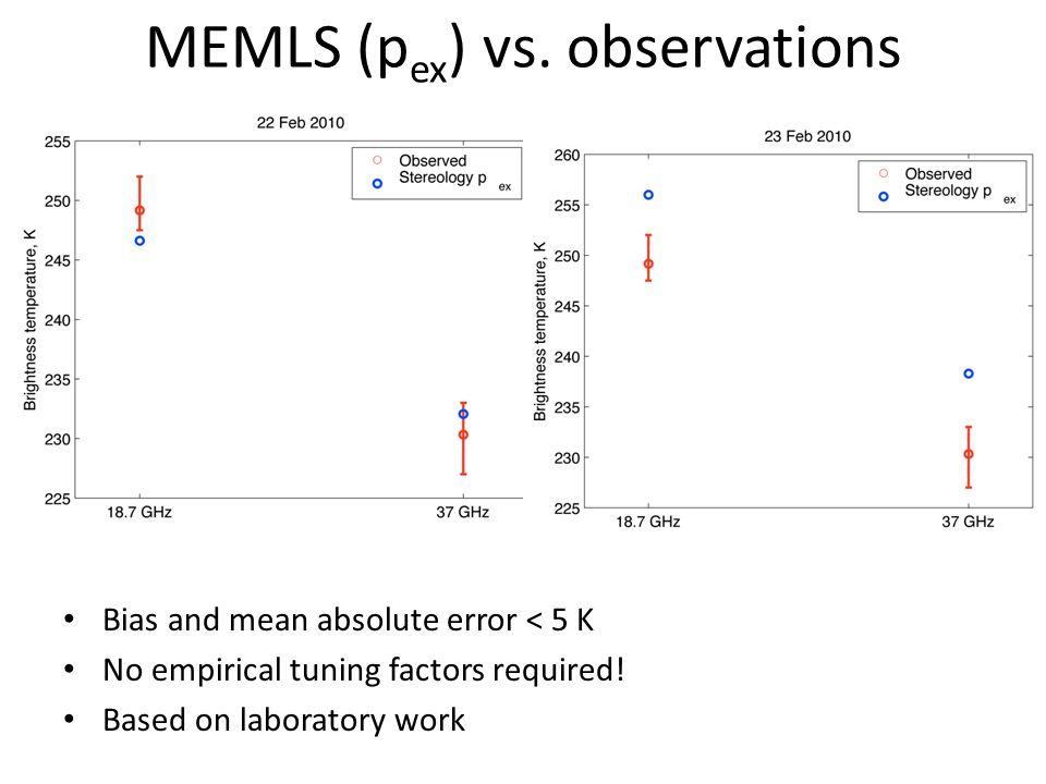 MEMLS (p ex ) vs.