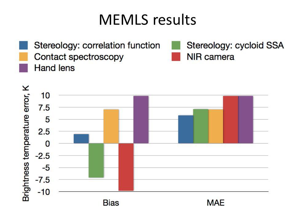 MEMLS results