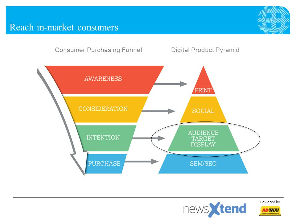 Powered by Reach in-market consumers Consumer Purchasing FunnelDigital Product Pyramid